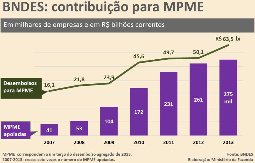 BNDES - MPME