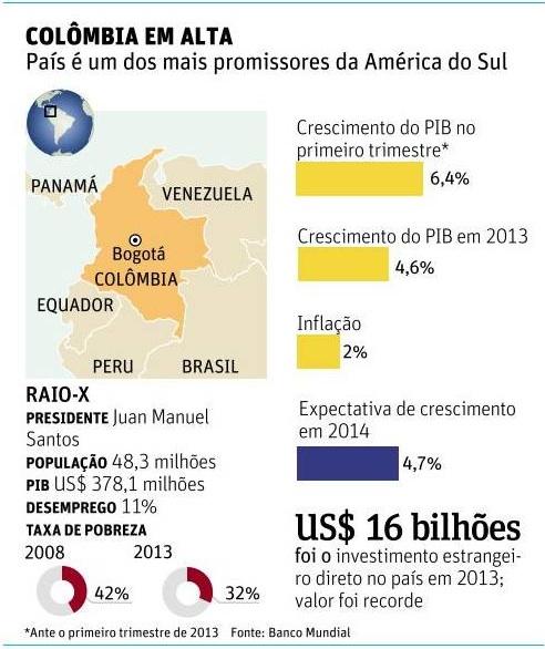 Colômbia FSP