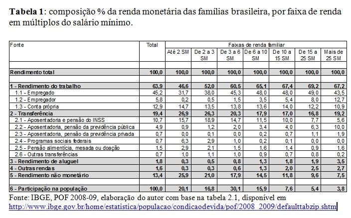Composição percentual da renda monetária das famílias brasileiras 2008-09