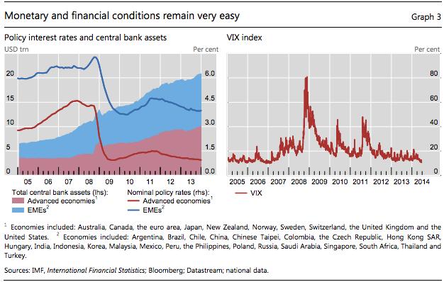 Condições monetárias e financeiras