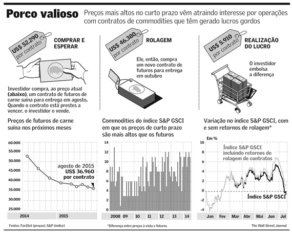 Contratos de Commodities