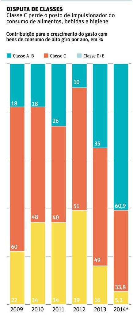 Contribuição das Classes de Renda para Gastos de Consumo