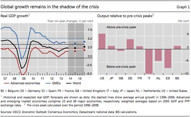 Crescimento Mundial sob Crise
