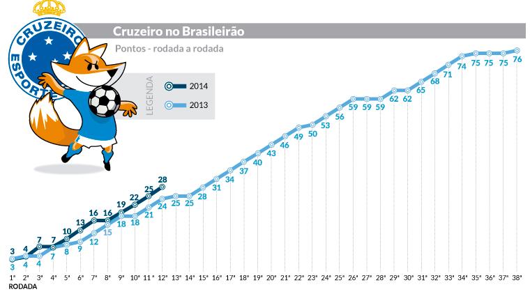 Cruzeiro 2014 X 2013