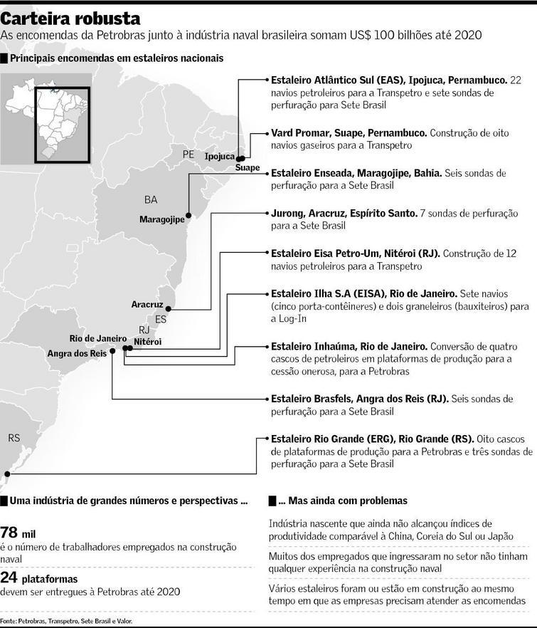 Encomendas da Petrobras à Indústria Naval