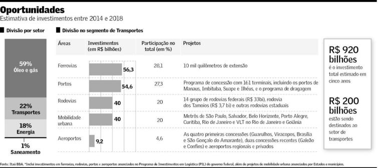 Estimativa de investimentos entre 2014 e 2018
