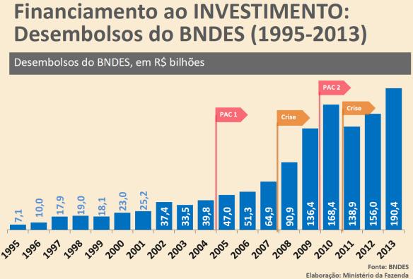 Financiamento do Investimento pelo BNDES