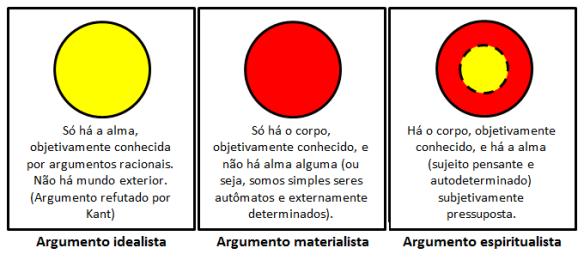 idealismo x materialismo x espiritualismo