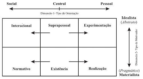 Idealista X Materialista