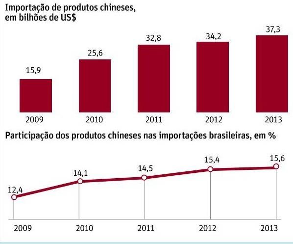Importação brasileira de produtos chineses