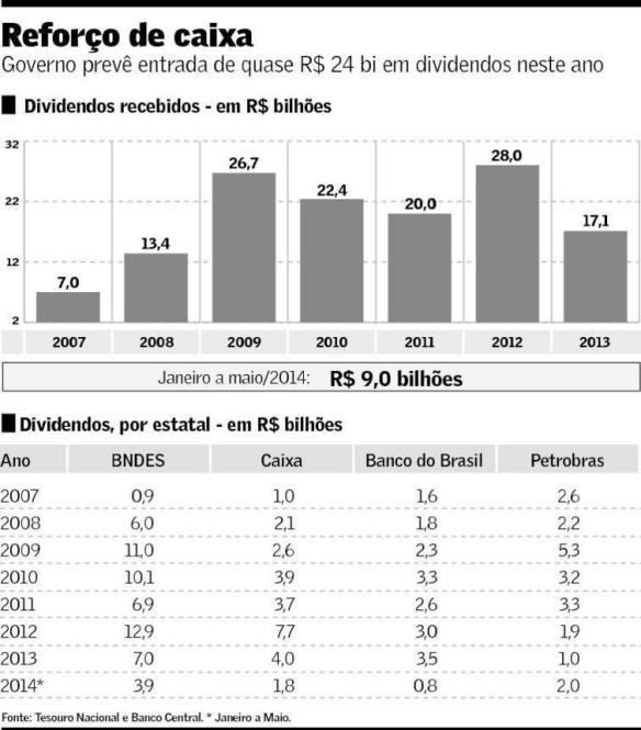 Importância dos dividendos das estatais