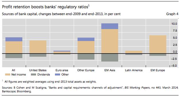 Lucros Retidos dos Bancos