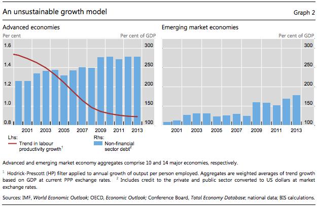 Modelo de Crescimento Insustentável