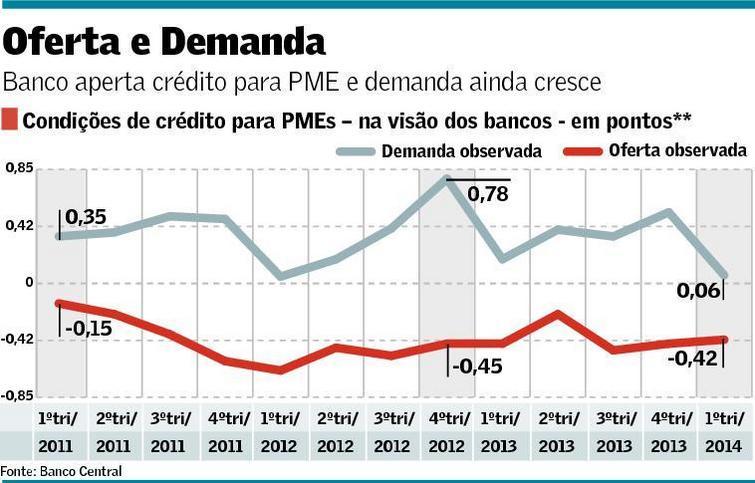 Oferta e demanda de crédito das PMEs