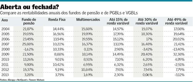 PGBL x Outros Fundos