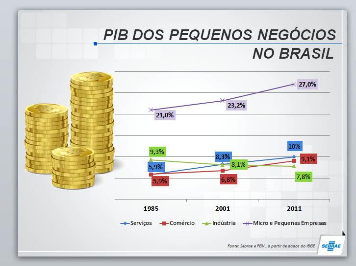 pib mpe 1985-2001-2011