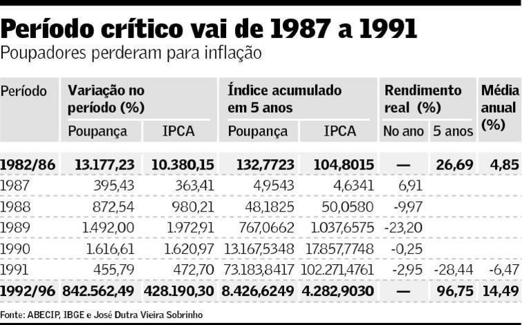 Poupança 1987-1991