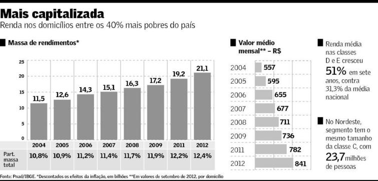 Renda nos domicílios mais pobres 2004-2012