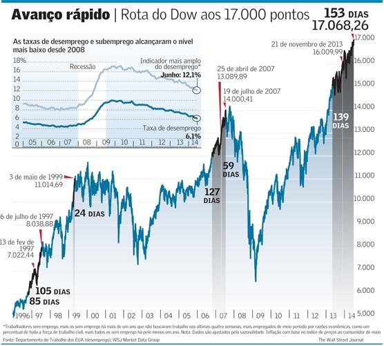 Retomada da Bolha de Ações em NY