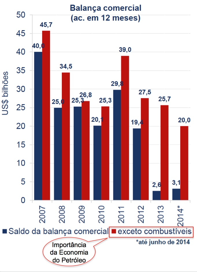 Balanço Comercial 2007-2014