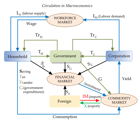 Circulation_in_macroeconomics
