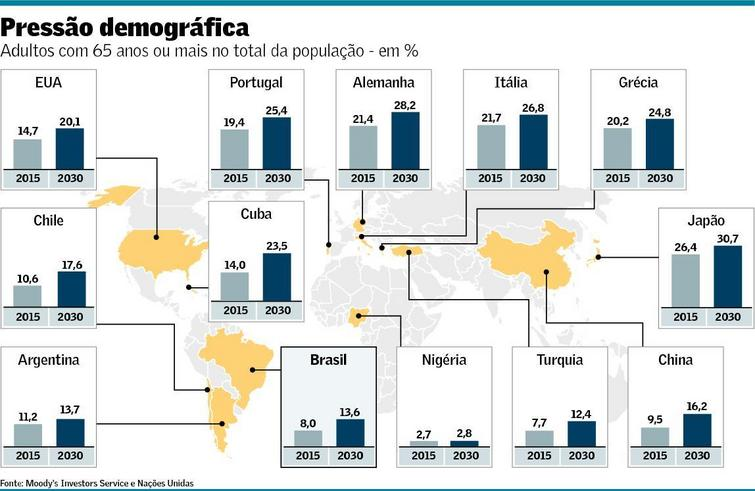 Envelhecimento Populacional