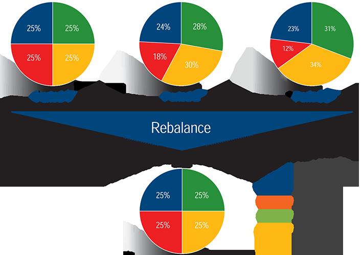 Financial-portfolio-rebalance-graph