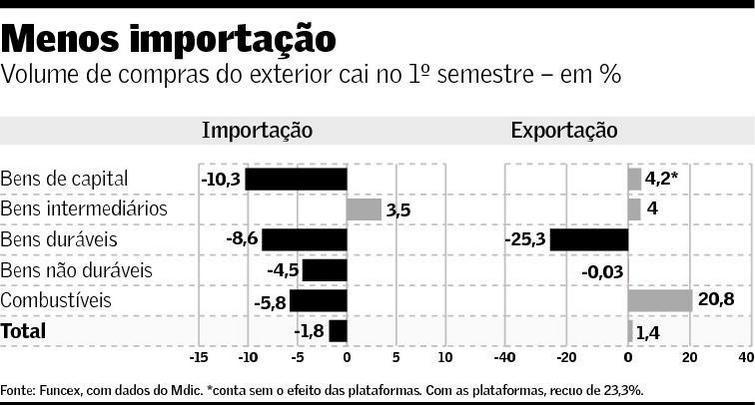 Importações e Exportações no Primeiro Semestre de 2014