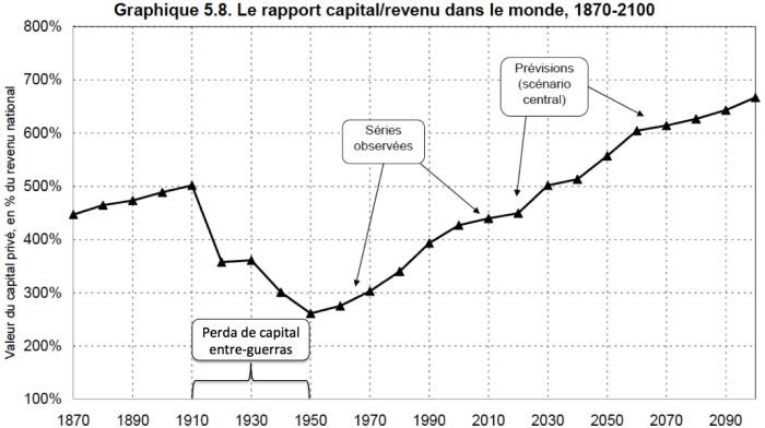 Relação Capital-Renda no Mundo Anos 1870-2100