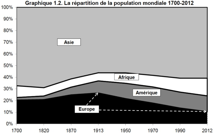 Repartição da População Mundial 1700-2012