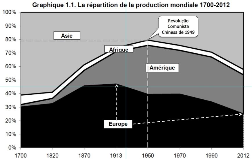 Repartição da Produção Mundial 1700-2012