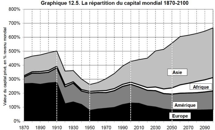 Repartição do Capital Mundial 1870-2100