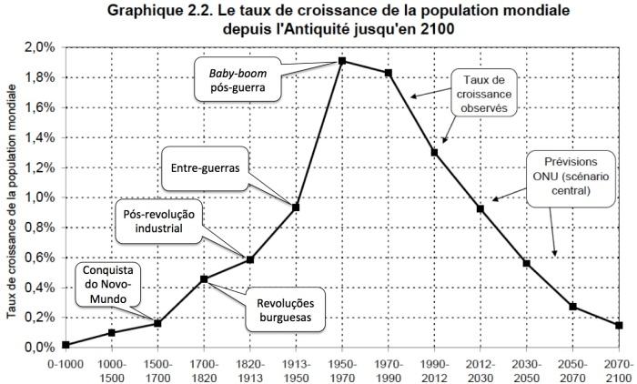 Taxa de Crescimento da População Mundial Anos 0-2100