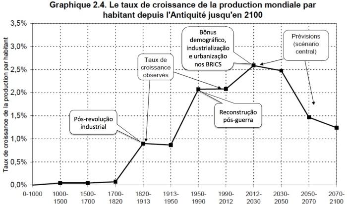 Taxa de Crescimento da Produção Mundial Anos 0-2100