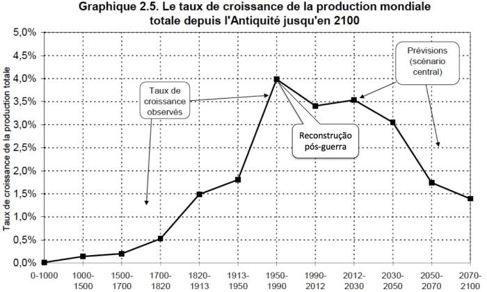 Taxa de Crescimento da Produção Mundial Anos Anos 0-2100