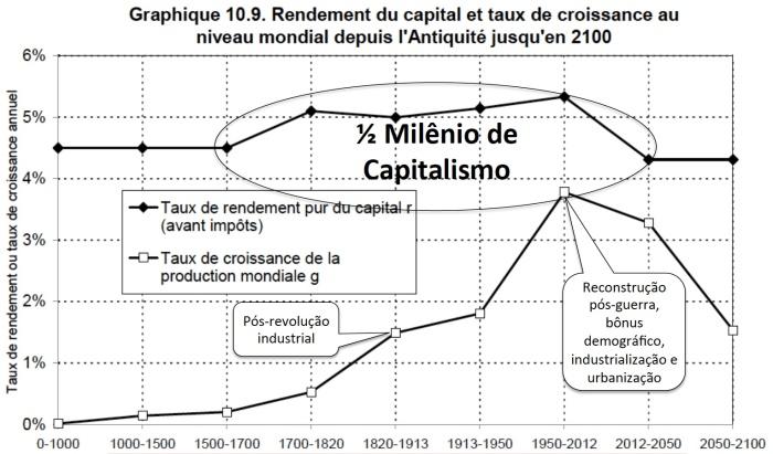 Taxa de Rendimento do Capital e Taxa de Crescimento da Renda 0-2100