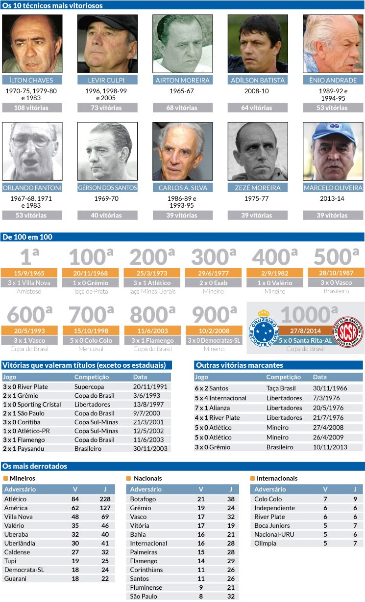 Vitórias do Cruzeiro no Mineirão