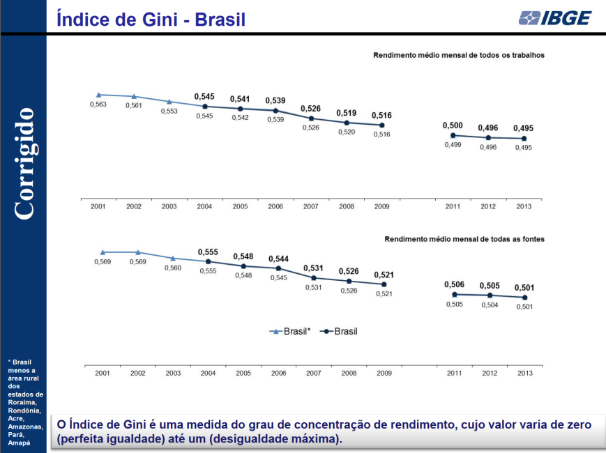 Índice de Gini 2001-2013 Corrigido