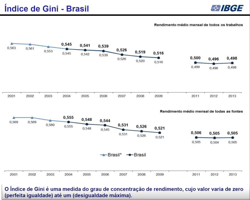 Índice de Gini 2001-2013