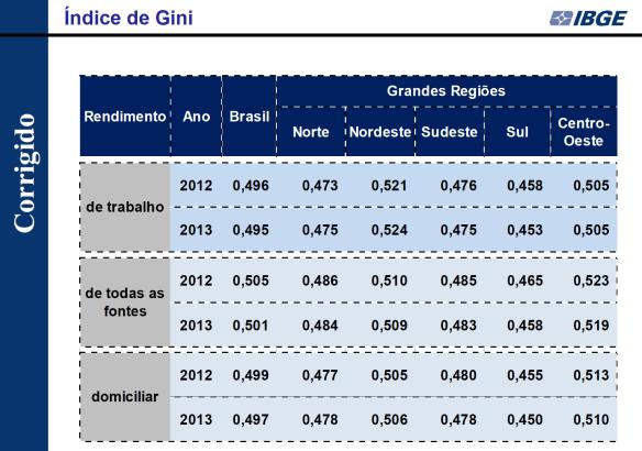 Índice de Gini 2012-2013 Corrigido