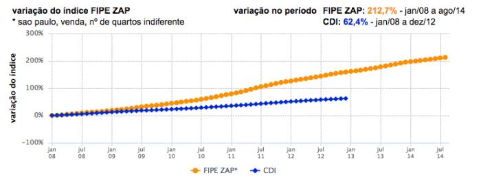 Índice FIPE-ZAP X CDI