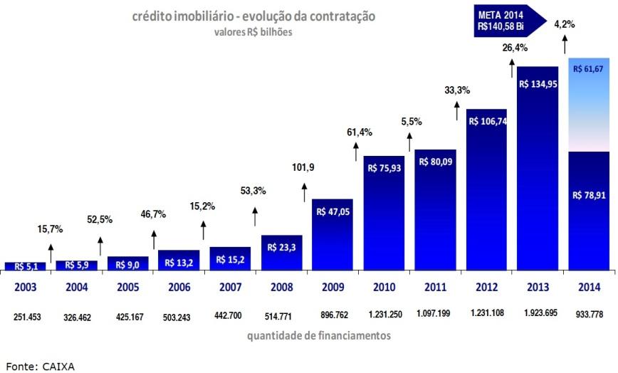Crédito Imobiliário 2003-2014