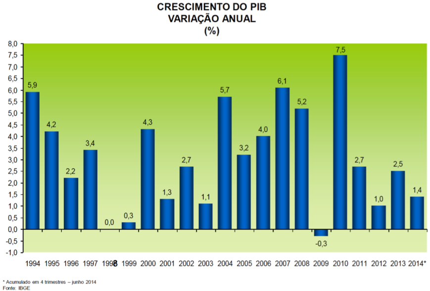 Crescimento anual do PIB 1994-2014