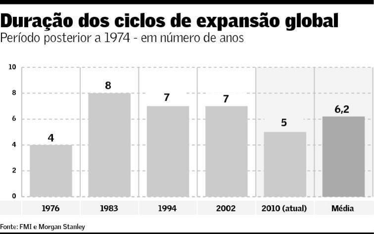 Duração dos ciclos de expansão global