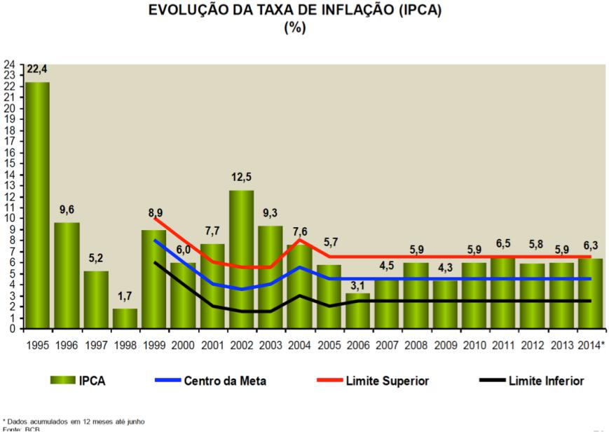 Evolução anual do IPCA 1995-2014