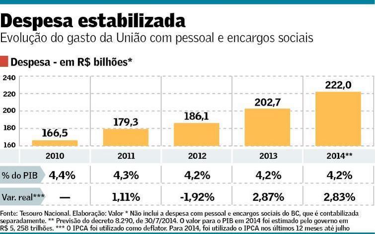 Evolução do gasto da União com Pessoal e Encargos Sociais 2010-2014