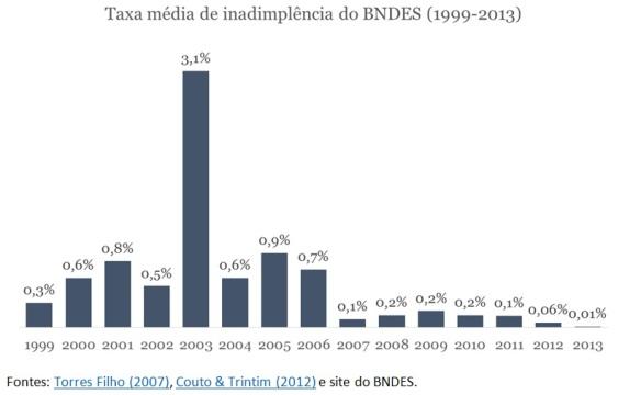 grafico-taxa-de-inadimplencia-BNDES