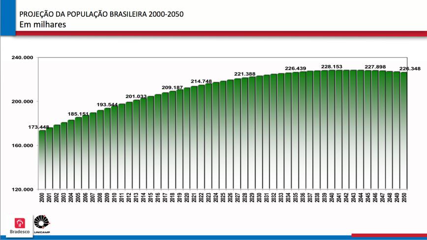 Projeção da População Brasileira 2000-2050