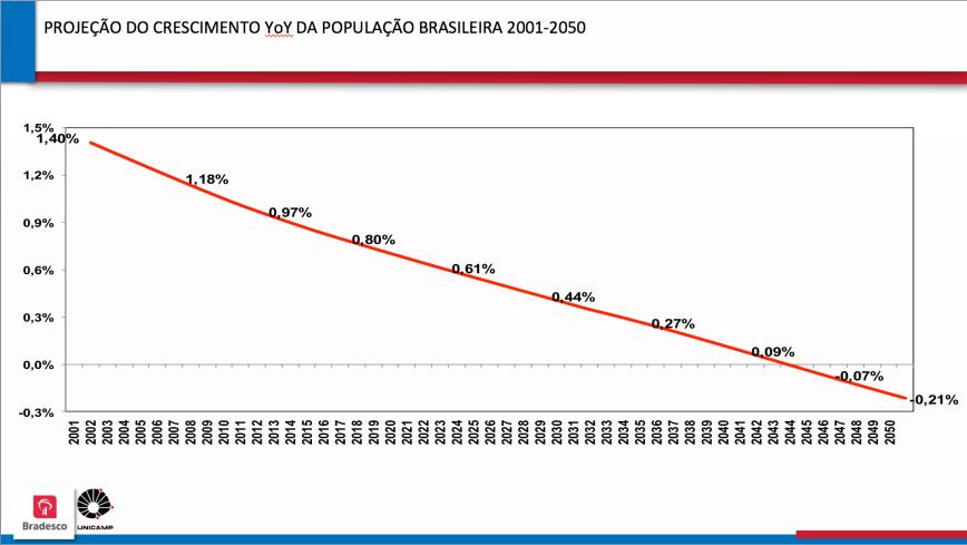 Projeção da Taxa de Crescimento da População Brasileira 2001-2050