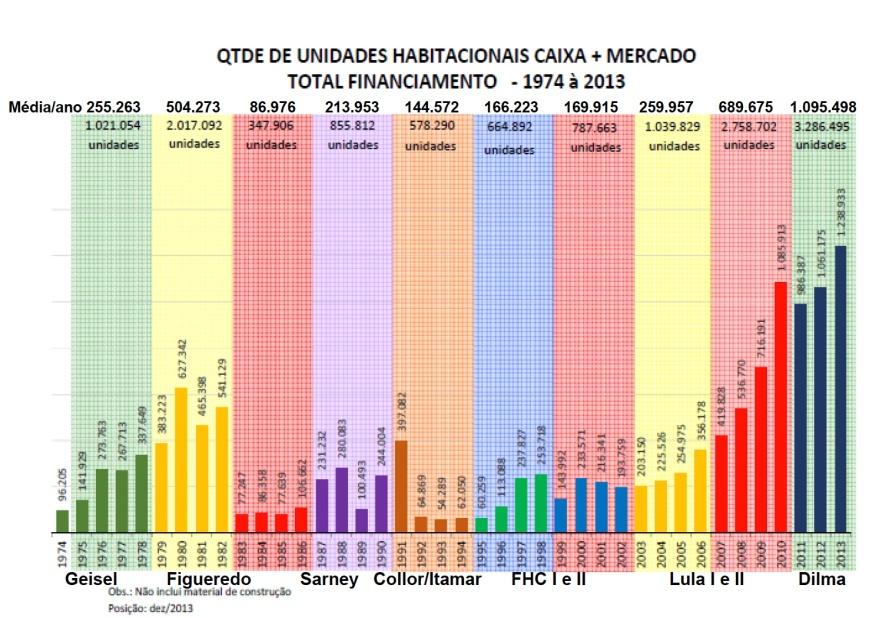 Quantidade de UH construídas 1974-2013